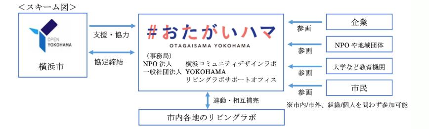 https-otagaihama.localgood.yokohama-about
